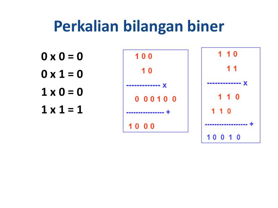 Perkalian bilangan biner 0 x 0 = 0 0 x 1 = 0 1 x 0 = 0 1 x 1 = 1 27