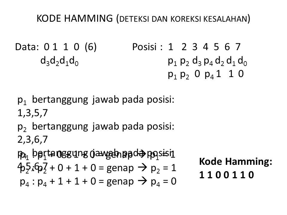 KODE HAMMING ( DETEKSI DAN KOREKSI KESALAHAN ) Data: 0 1 1 0 (6) d 3 d 2 d 1 d 0 Posisi : 1 2 3 4 5 6 7 p 1 p 2 d 3 p 4 d 2 d 1 d 0 p 1 p 2 0 p 4 1 1 0 p 1 bertanggung jawab pada posisi: 1,3,5,7 p 2 bertanggung jawab pada posisi: 2,3,6,7 p 4 bertanggung jawab pada posisi: 4,5,6,7 p 1 : p 1 + 0 + 1 + 0 = genap  p 1 = 1 p 2 : p 2 + 0 + 1 + 0 = genap  p 2 = 1 p 4 : p 4 + 1 + 1 + 0 = genap  p 4 = 0 Kode Hamming: 1 1 0 0 1 1 0