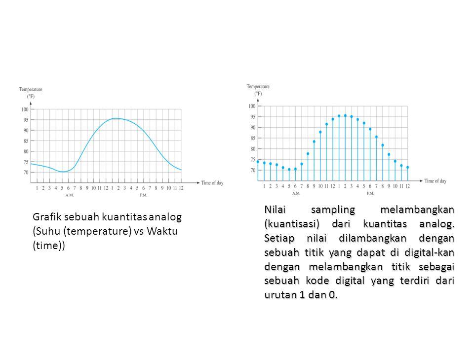 Nilai sampling melambangkan (kuantisasi) dari kuantitas analog. Setiap nilai dilambangkan dengan sebuah titik yang dapat di digital-kan dengan melamba