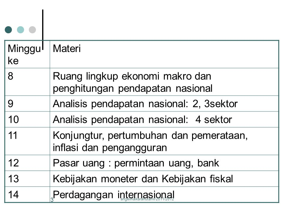 Minggu ke Materi 8Ruang lingkup ekonomi makro dan penghitungan pendapatan nasional 9Analisis pendapatan nasional: 2, 3sektor 10Analisis pendapatan nasional: 4 sektor 11Konjungtur, pertumbuhan dan pemerataan, inflasi dan pengangguran 12Pasar uang : permintaan uang, bank 13Kebijakan moneter dan Kebijakan fiskal 14Perdagangan internasional 3 angelinaikarahutami/2011/2012