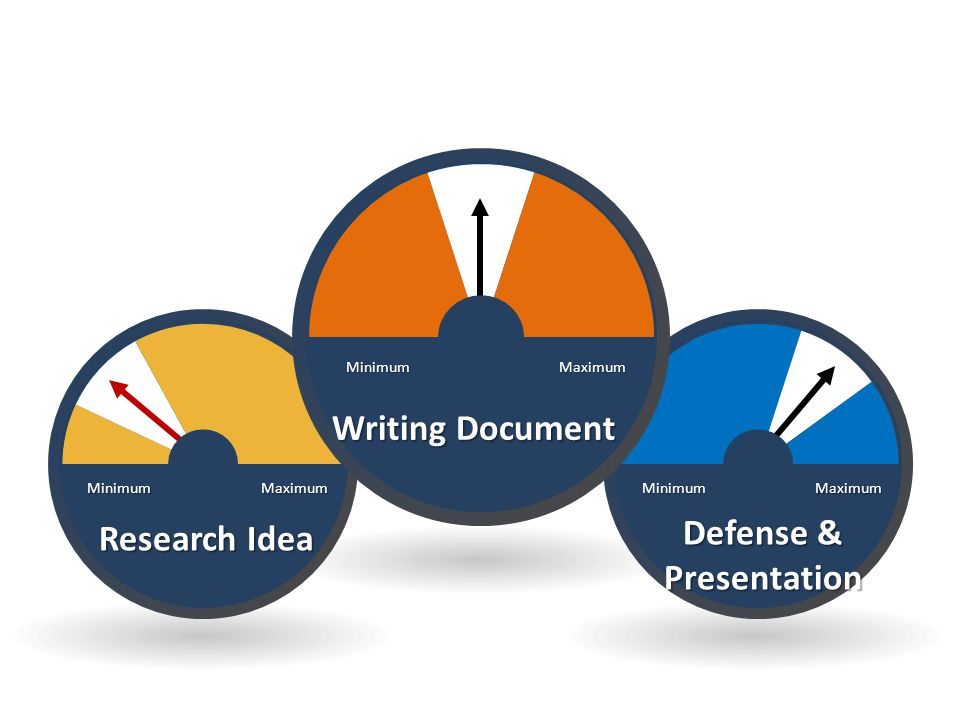 Defense & Presentation MaximumMinimum Research Idea MaximumMinimum Writing Document MaximumMinimum