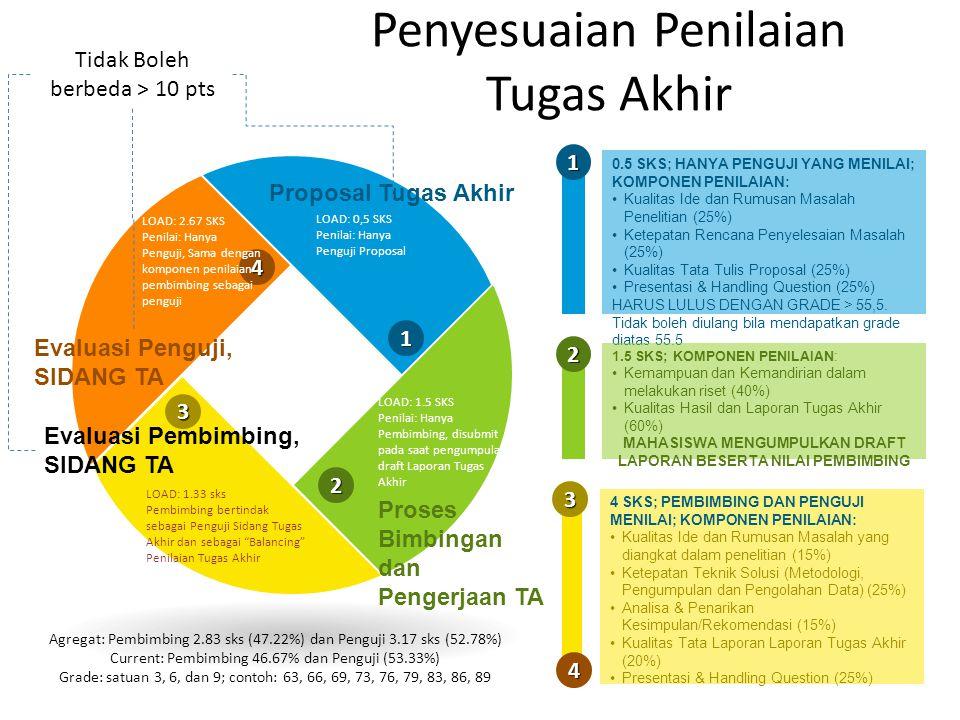 Penyesuaian Penilaian Tugas Akhir 1 3 4 2 LOAD: 0,5 SKS Penilai: Hanya Penguji Proposal LOAD: 1.5 SKS Penilai: Hanya Pembimbing, disubmit pada saat pengumpulan draft Laporan Tugas Akhir LOAD: 1.33 sks Pembimbing bertindak sebagai Penguji Sidang Tugas Akhir dan sebagai Balancing Penilaian Tugas Akhir LOAD: 2.67 SKS Penilai: Hanya Penguji, Sama dengan komponen penilaian pembimbing sebagai penguji Proposal Tugas Akhir Proses Bimbingan dan Pengerjaan TA Evaluasi Pembimbing, SIDANG TA Evaluasi Penguji, SIDANG TA 0.5 SKS; HANYA PENGUJI YANG MENILAI; KOMPONEN PENILAIAN: Kualitas Ide dan Rumusan Masalah Penelitian (25%) Ketepatan Rencana Penyelesaian Masalah (25%) Kualitas Tata Tulis Proposal (25%) Presentasi & Handling Question (25%) HARUS LULUS DENGAN GRADE > 55,5.
