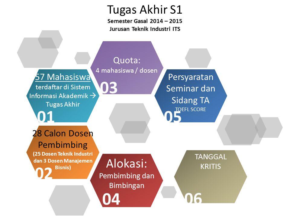 Tugas Akhir S1 Semester Gasal 2014 – 2015 Jurusan Teknik Industri ITS Quota: 4 mahasiswa / dosen 57 Mahasiswa terdaftar di Sistem Informasi Akademik 
