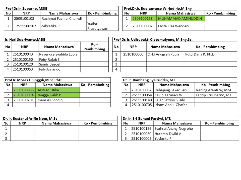 Nurhadi Siswanto, ST, M.Eng, Ph.DImam Baihaqi, M.Sc, PhD NoNRPNama MahasiswaKo - PembimbingNoNRPNama MahasiswaKo - Pembimbing 12510100012Muhammad Reza Firsada1 2510100101Riko Hendri K Prof.