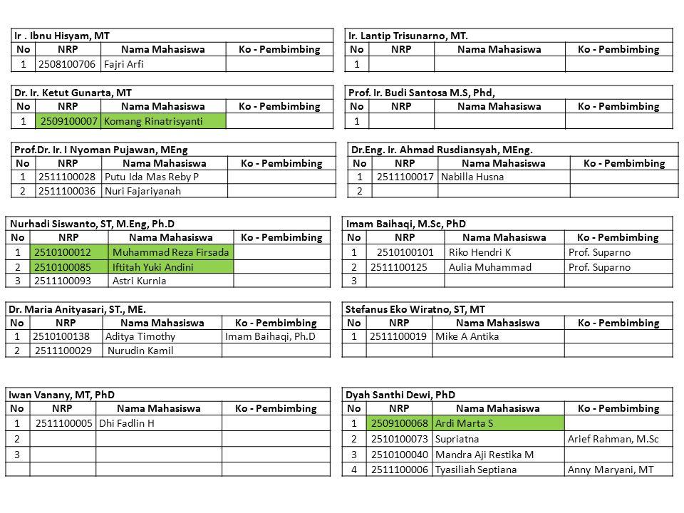 Nurhadi Siswanto, ST, M.Eng, Ph.DImam Baihaqi, M.Sc, PhD NoNRPNama MahasiswaKo - PembimbingNoNRPNama MahasiswaKo - Pembimbing 12510100012Muhammad Reza