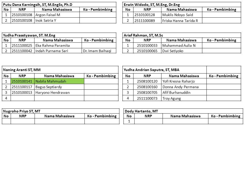 Tambahan Persyaratan Seminar dan Sidang TA Mencantumkan di FRS Telah mengambil 120 sks Telah atau sedang mengambil Metodologi Penyelesaian Masalah Telah menyelesaikan Kerja Praktek Pengambilan Tugas Akhir Mengumpulkan draft Proposal sesuai tenggat waktu Mengumpulkan bukti telah mengikuti test TOEFL (lulus maupun belum lulus, bukti ini selain bukti TOEFL pada saat pertama kali masuk ITS) Seminar Proposal Tugas Akhir Mengumpulkan draft TA sesuai tenggat waktu Mengumpulkan bukti lolos TOEFL Sidang Tugas Akhir