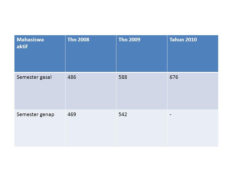 Mahasiswa aktif Thn 2008Thn 2009Tahun 2010 Semester gasal486588676 Semester genap469542-