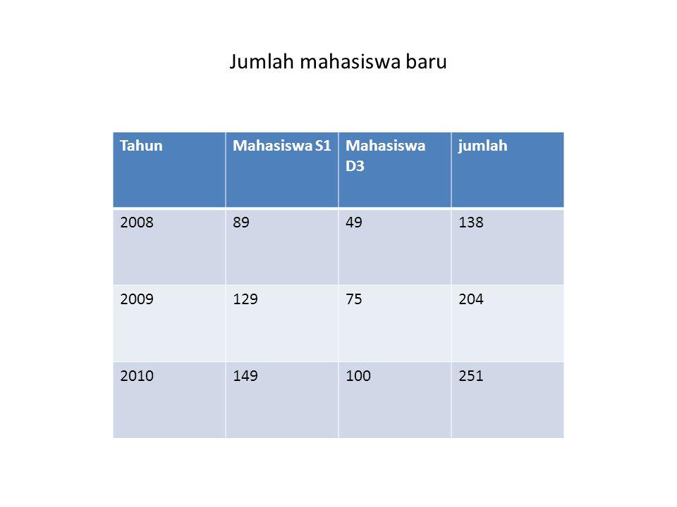 Jumlah mahasiswa baru TahunMahasiswa S1Mahasiswa D3 jumlah 20088949138 200912975204 2010149100251