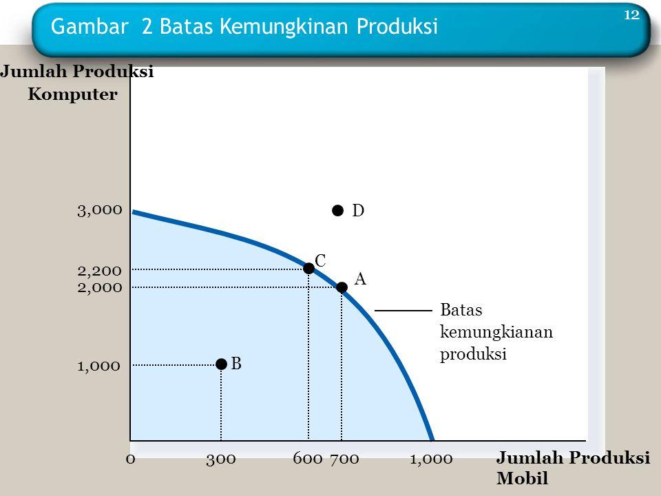 Gambar 2 Batas Kemungkinan Produksi Batas kemungkianan produksi A B C Jumlah Produksi Mobil 2,200 600 1,000 300 0 700 2,000 3,000 1,000 Jumlah Produks