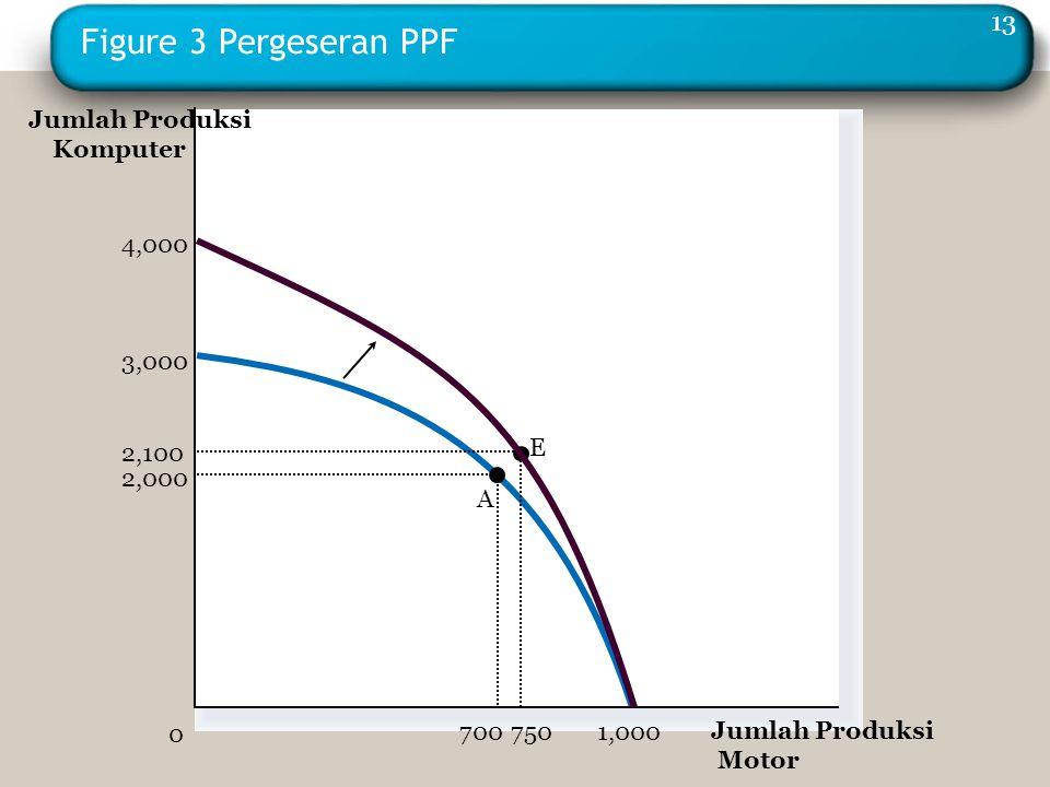 Figure 3 Pergeseran PPF E Jumlah Produksi Motor 2,000 700 2,100 750 0 4,000 3,000 1,000 Jumlah Produksi Komputer A 13