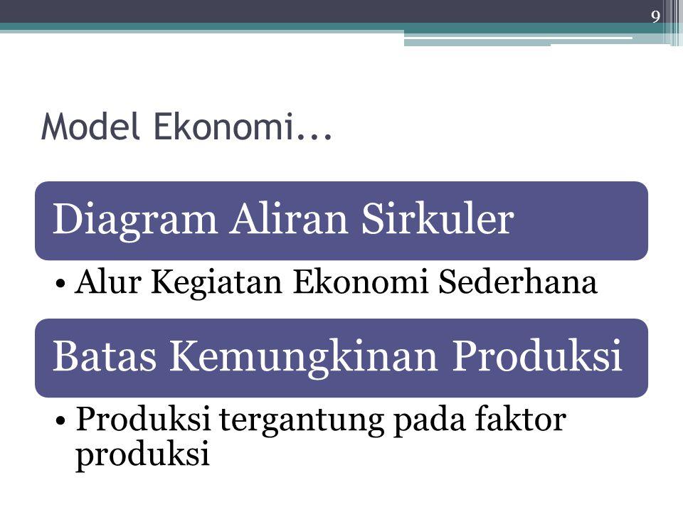Model Ekonomi... Diagram Aliran Sirkuler Alur Kegiatan Ekonomi Sederhana Batas Kemungkinan Produksi Produksi tergantung pada faktor produksi 9