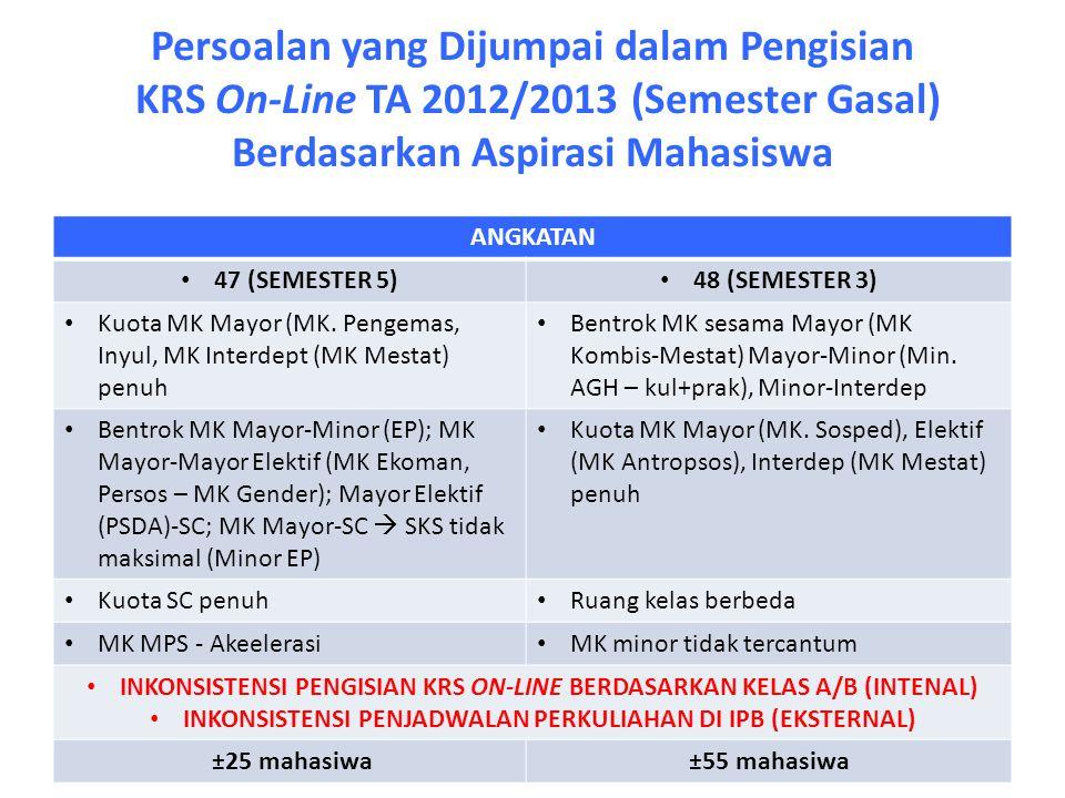 Persoalan yang Dijumpai dalam Pengisian KRS On-Line TA 2012/2013 (Semester Gasal) Berdasarkan Aspirasi Mahasiswa ANGKATAN 47 (SEMESTER 5) 48 (SEMESTER