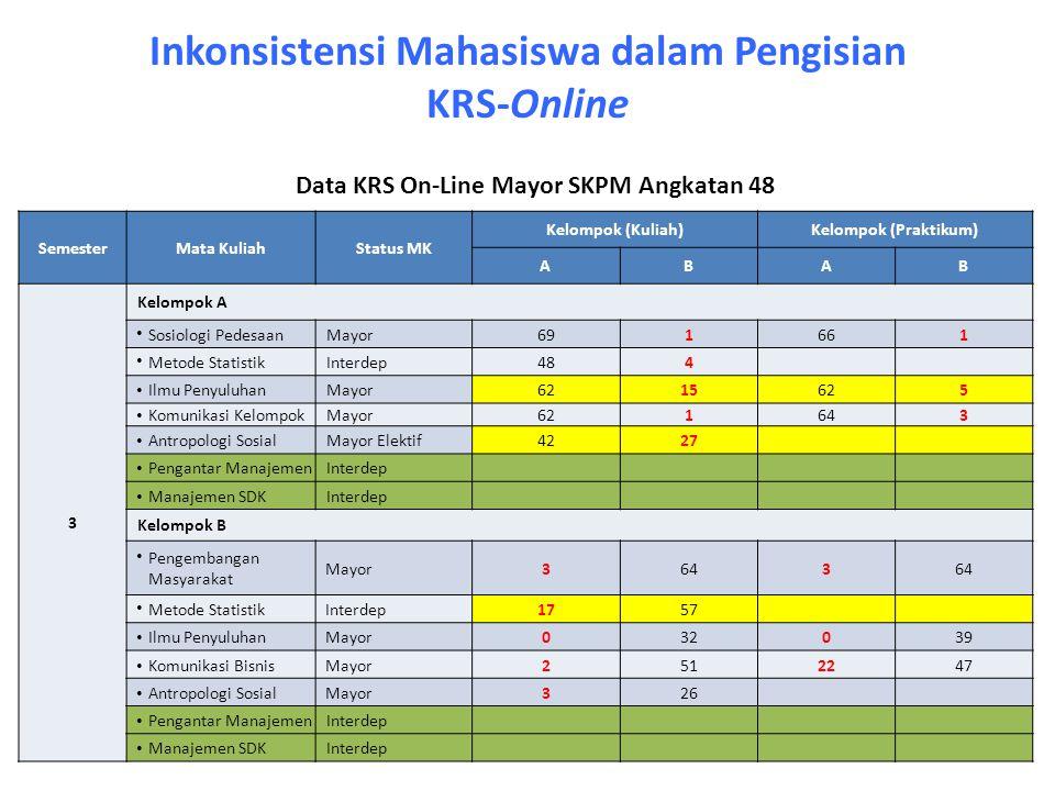 Inkonsistensi Mahasiswa dalam Pengisian KRS-Online SemesterMata KuliahStatus MK Kelompok (Kuliah)Kelompok (Praktikum) ABAB 3 Kelompok A Sosiologi Pede