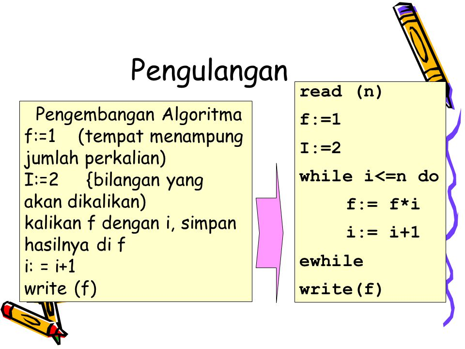 Pengulangan f:=1 (tempat menampung jumlah perkalian) I:=2 {bilangan yang akan dikalikan) kalikan f dengan i, simpan hasilnya di f i: = i+1 write (f) read (n) f:=1 I:=2 while i<=n do f:= f*i i:= i+1 ewhile write(f) Pengembangan Algoritma