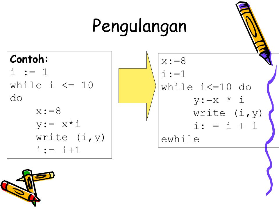 Contoh: i := 1 while i <= 10 do x:=8 y:= x*i write (i,y) i:= i+1 x:=8 i:=1 while i<=10 do y:=x * i write (i,y) i: = i + 1 ewhile Pengulangan