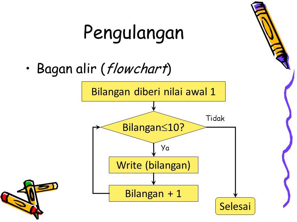 Pengulangan Bagan alir (flowchart) Write (bilangan) Bilangan + 1 Bilangan  10? Bilangan diberi nilai awal 1 Selesai Ya Tidak