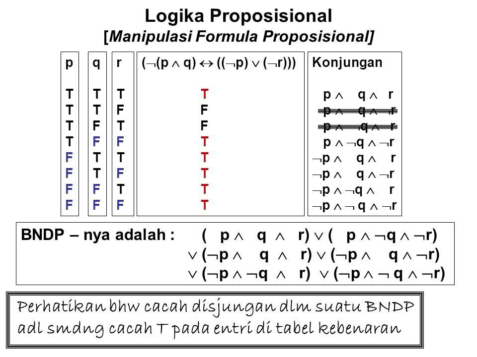 Logika Proposisional [Manipulasi Formula Proposisional] BNDP : ( p  q  r)  ( p   q   r)  (  p  q  r)  (  p  q   r)  (  p   q  r)  (  p   q   r) Perhatikan bahwa cacah disjungan dalam suatu BNDP adl smdng cacah T pada entri di tabel kebenaran.