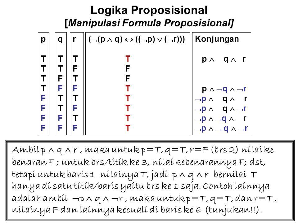 Logika Proposisional [Manipulasi Formula Proposisional] BNDP – nya adalah : (p  q  r)  ( p   q   r)  (  p  q  r)  (  p  q   r)  (  p   q  r)  (  p   q   r) =(p  q  r)  ( p   q   r)  ((  p  q)  r)  ((  p  q)   r)  ((  p   q)  r)  ((  p   q)   r) =(p  q  r)  ( p   q   r)  ((  p  q)  (r   r)  ((  p   q)  (r   r) =(p  q  r)  ( p   q   r)  ((  p  q)  T)  ((  p   q)  T) =(p  q  r)  ( p   q   r)  (  p  q)  (  p   q) =(p  q  r)  ( p   q   r)  (  p  ( q   q)) =(p  q  r)  ( p   q   r)  (  p  T) = (p  q  r)  ( p   q   r)   p