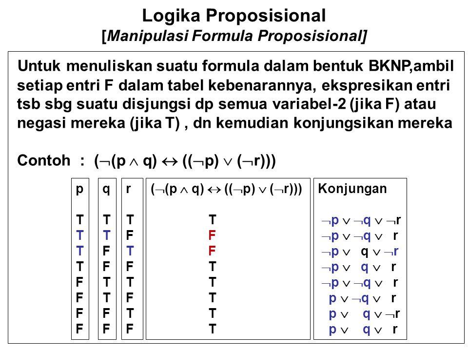Logika Proposisional [Manipulasi Formula Proposisional] BNKP – nya adalah : (  p   q  r)  (  p  q   r) Perhatikan bahwa cacah konjungan dalam suatu BNKP adl samadengan cacah F pada entri di tabel kebenaran pTTTTFFFFpTTTTFFFF qTTFFTTFFqTTFFTTFF rTFTFTFTFrTFTFTFTF (  (p  q)  ((  p)  (  r))) T F T Konjungan  p   q   r  p   q  r  p  q   r  p  q  r  p   q  r p   q  r p  q   r p  q  r