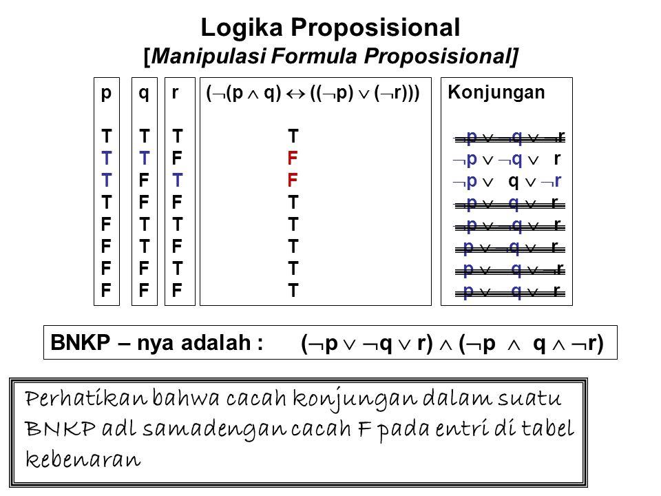 Logika Proposisional [Manipulasi Formula Proposisional] pTTTTFFFFpTTTTFFFF qTTFFTTFFqTTFFTTFF rTFTFTFTFrTFTFTFTF (  (p  q)  ((  p)  (  r))) T F T Konjungan -  p   q  r  p  q   r - Perhatikan bahwa satu suku untuk setiap entri F pada tabel kebenaran dan masing-2 disajikan dengan disjungsi daripada negasi daripada ni lai variabel (kalau nilainya T maka dinegasikan jika F tidak dinegasikan) untuk entri tersebut.