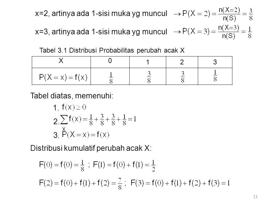 x=2, artinya ada 1-sisi muka yg muncul x=3, artinya ada 1-sisi muka yg muncul Tabel 3.1 Distribusi Probabilitas perubah acak X X0 123 Tabel diatas, memenuhi: 1.