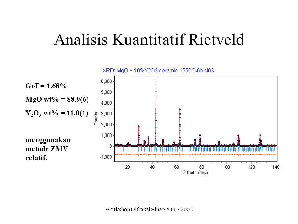 Workshop Difraksi Sinar-X ITS 2002 Analisis Kuantitatif Rietveld GoF = 1.68% MgO wt% = 88.9(6) Y 2 O 3 wt% = 11.0(1) menggunakan metode ZMV relatif.