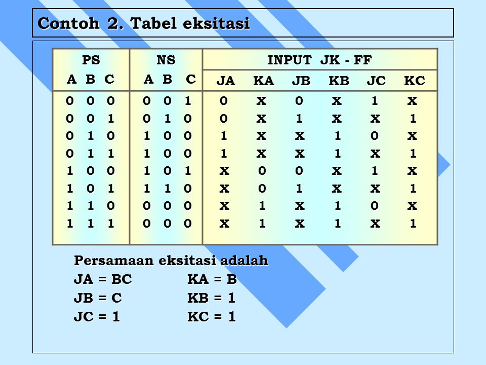 Contoh 2. Tabel eksitasi Persamaan eksitasi adalah JA = BCKA = B JB = CKB = 1 JC = 1KC = 1 PS A B C A B CNS INPUT JK - FF JA KA JB KB JC KC JA KA JB K