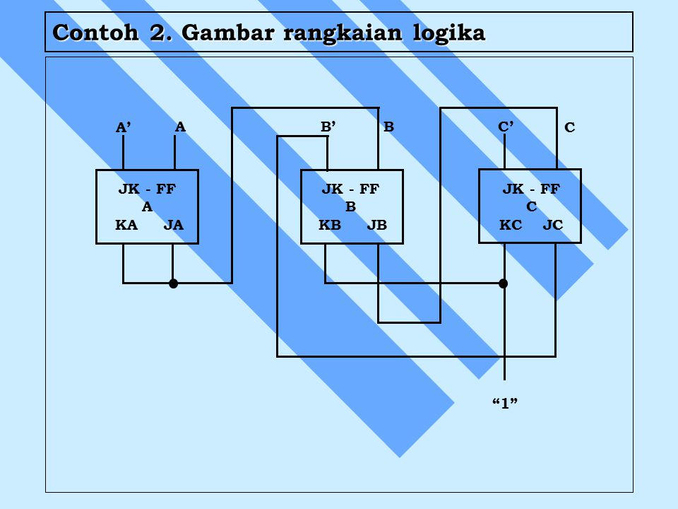 Contoh 2. Gambar rangkaian logika JK - FF A KA JA A' A B'B C C' 1 JK - FF B KB JB JK - FF C KC JC