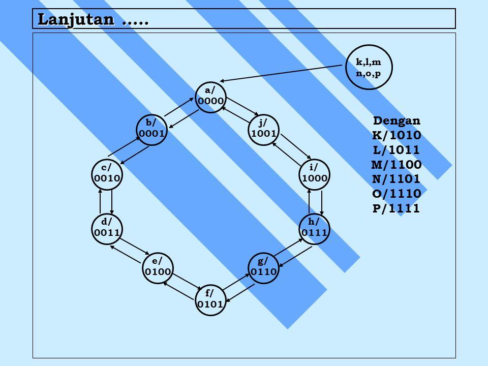 Lanjutan ….. a/ 0000 f/ 0101 i/ 1000 h/ 0111 j/ 1001 g/ 0110 b/ 0001 e/ 0100 c/ 0010 d/ 0011 k,l,m n,o,p Dengan K/1010 L/1011 M/1100 N/1101 O/1110 P/1