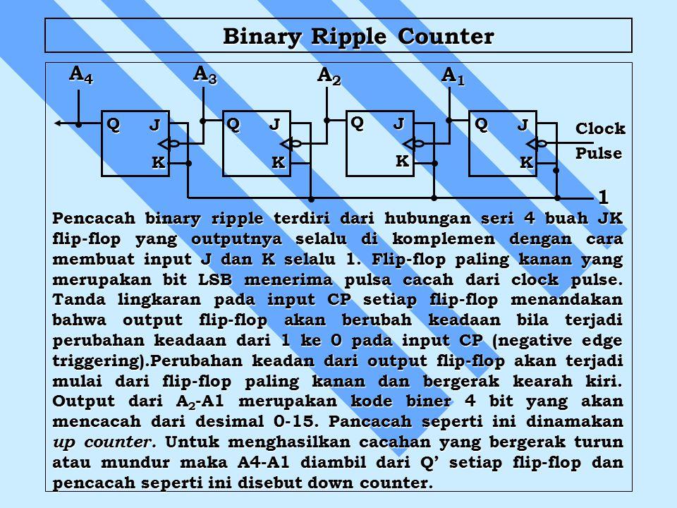 Binary Ripple Counter Binary Ripple Counter 1 ClockPulse Pencacah binary ripple terdiri dari hubungan seri 4 buah JK flip-flop yang outputnya selalu di komplemen dengan cara membuat input J dan K selalu 1.