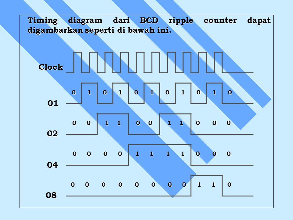 Timing diagram dari BCD ripple counter dapat digambarkan seperti di bawah ini. 01010101010 0 0 1 1 0 0 1 1 0 0 0 0 0 0 0 0 0 0 1 1 1 1 0 0 0 0 0 0 0 0