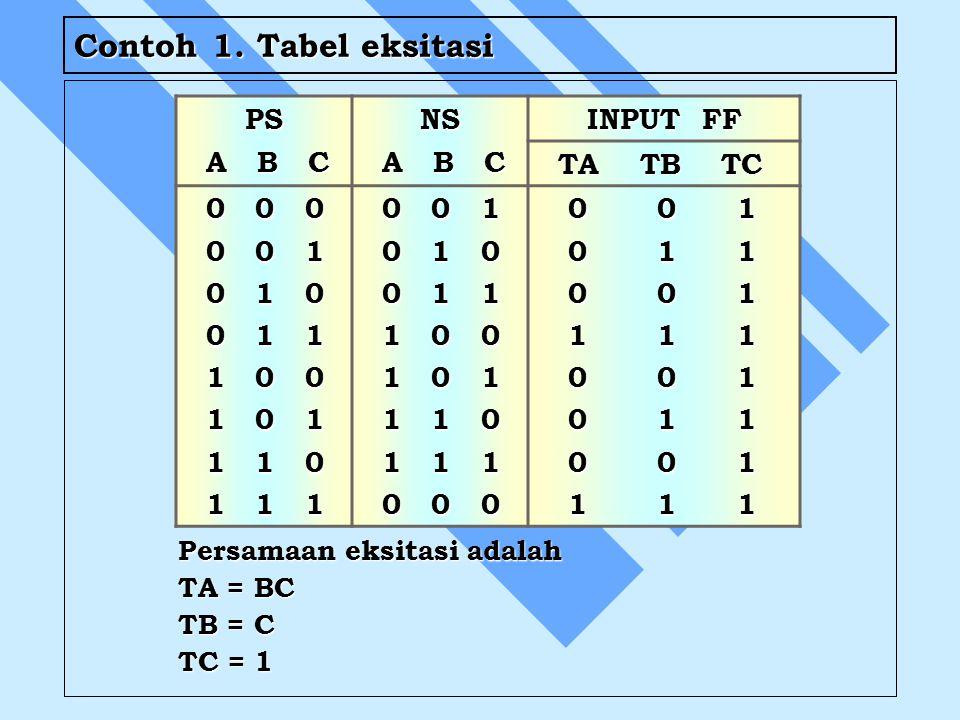 Contoh 1. Tabel eksitasi Persamaan eksitasi adalah TA = BC TB = C TC = 1 PS A B C A B CNS INPUT FF TA TB TC TA TB TC 0 0 0 0 0 0 0 0 1 0 0 1 0 1 0 0 1