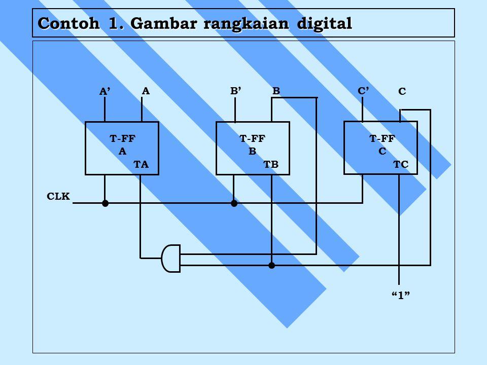 Contoh 1. Gambar rangkaian digital T-FF A TA A' A B'B C C' T-FF C TC T-FF B TB CLK 1