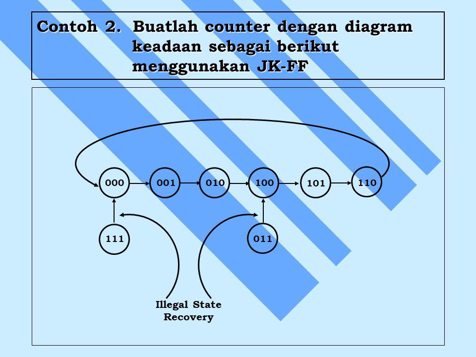 Contoh 2. Buatlah counter dengan diagram keadaan sebagai berikut menggunakan JK-FF Illegal State Recovery 000010001110100 101 111011