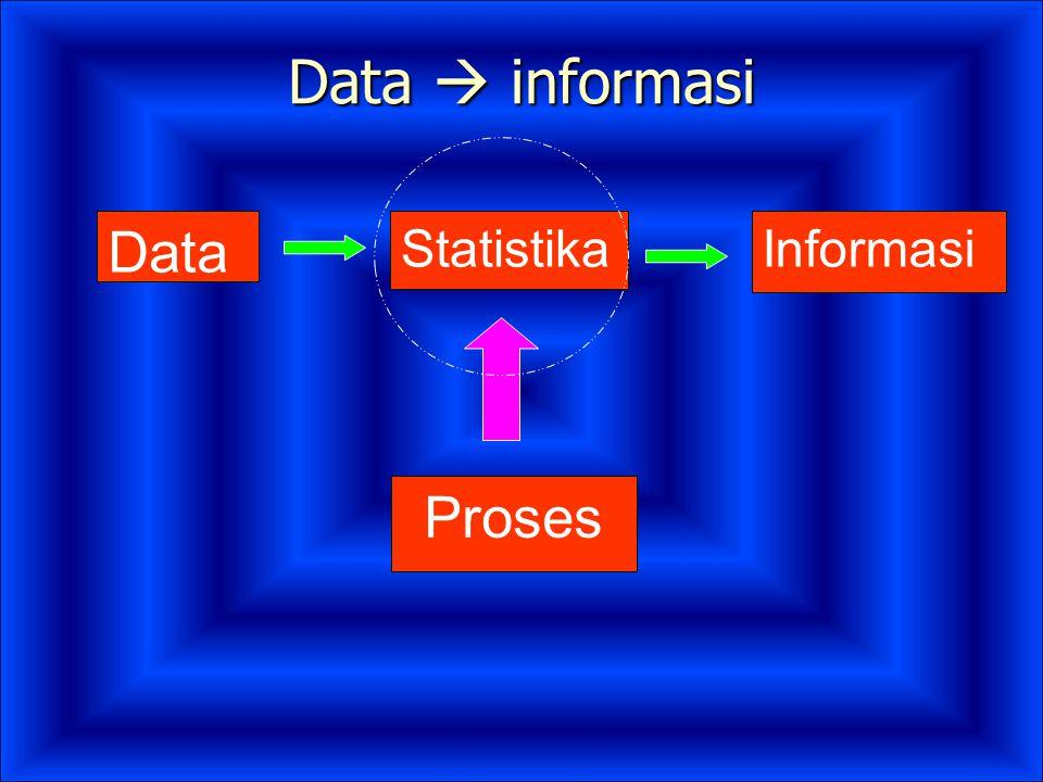 Data  informasi Data Proses InformasiStatistika