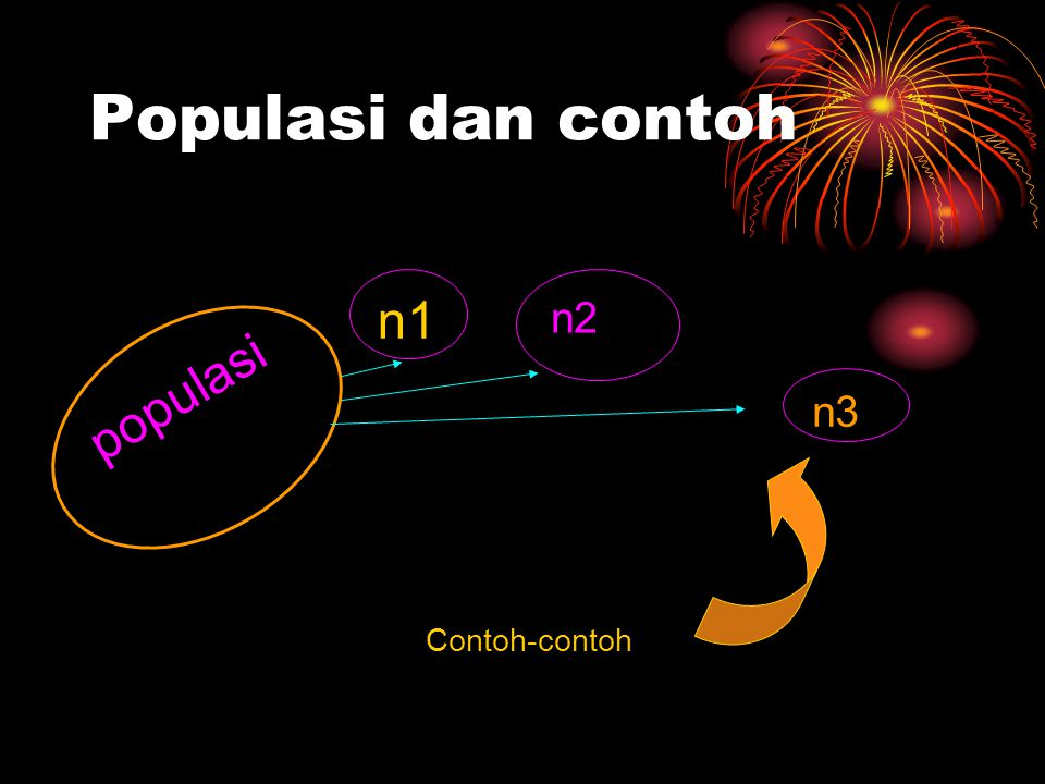 Populasi dan contoh populasi n1 n2 n3 Contoh-contoh