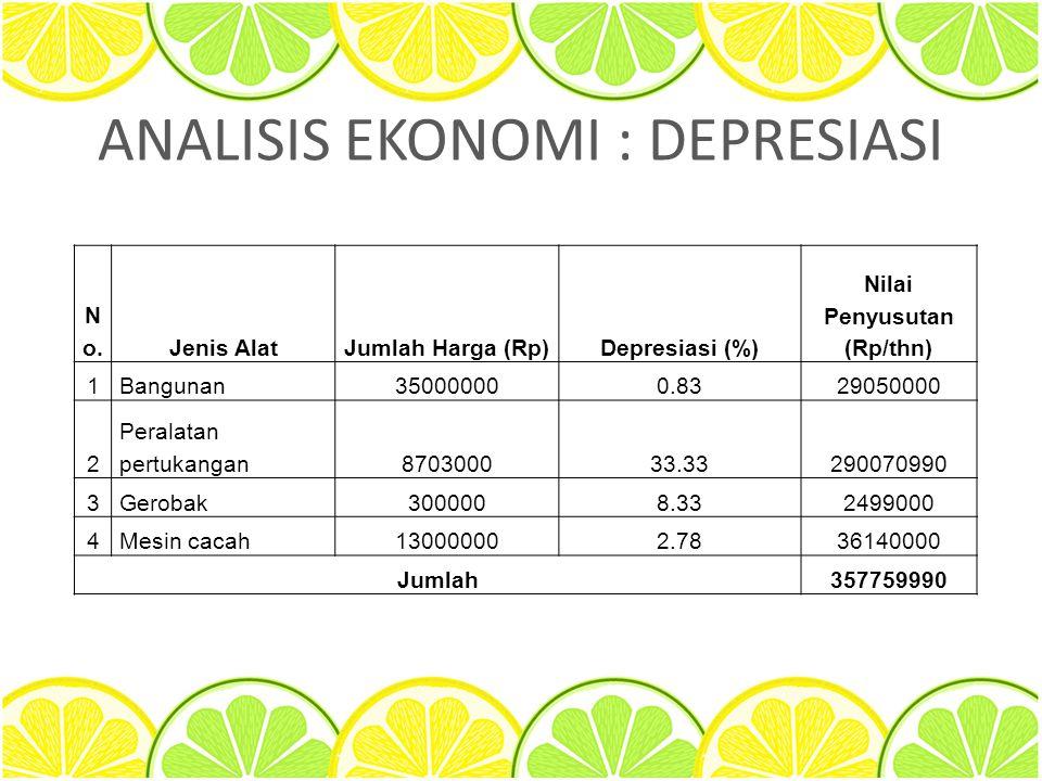ANALISIS EKONOMI : DEPRESIASI No.No.Jenis AlatJumlah Harga (Rp)Depresiasi (%) Nilai Penyusutan (Rp/thn) 1Bangunan350000000.8329050000 2 Peralatan pert
