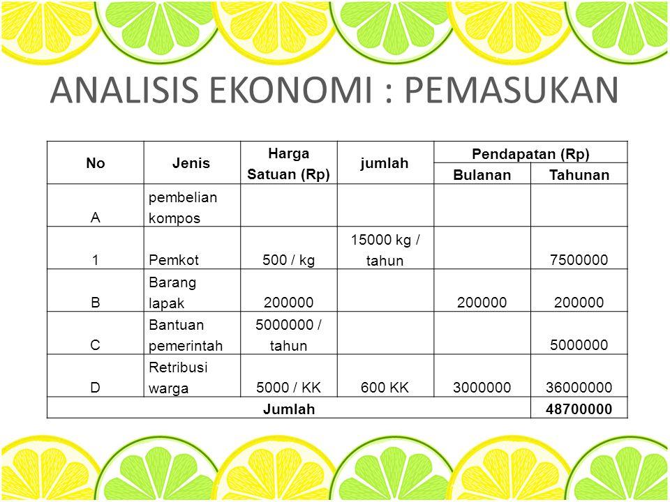 ANALISIS EKONOMI : PEMASUKAN NoJenis Harga Satuan (Rp) jumlah Pendapatan (Rp) BulananTahunan A pembelian kompos 1Pemkot500 / kg 15000 kg / tahun 75000