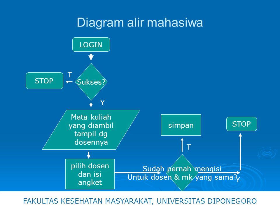 Diagram alir mahasiwa LOGIN Sukses.