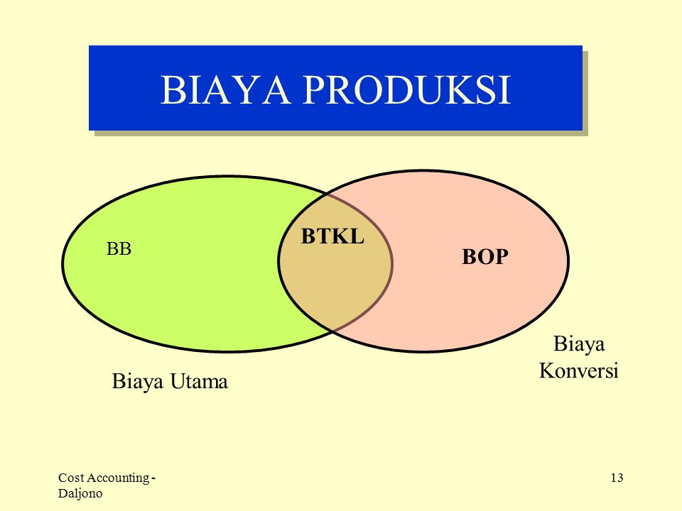 Cost Accounting - Daljono 13 BIAYA PRODUKSI BB BTKL Biaya Utama BOP Biaya Konversi