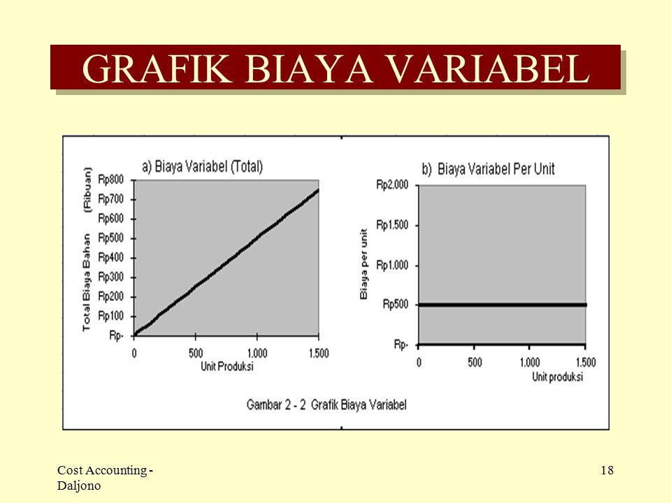 Cost Accounting - Daljono 18 GRAFIK BIAYA VARIABEL