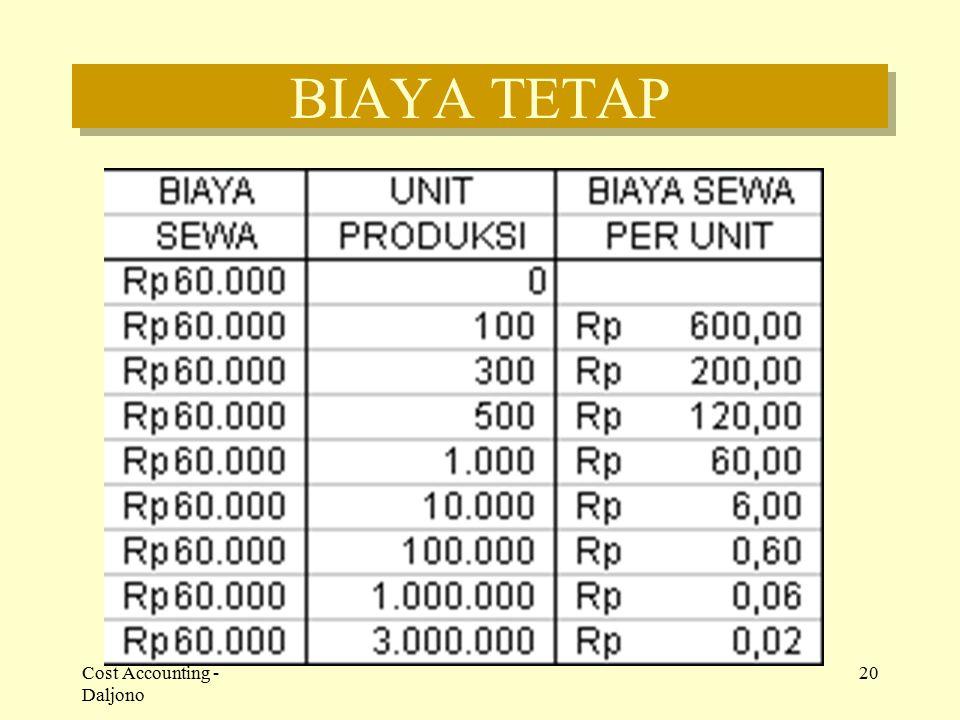 Cost Accounting - Daljono 20 BIAYA TETAP