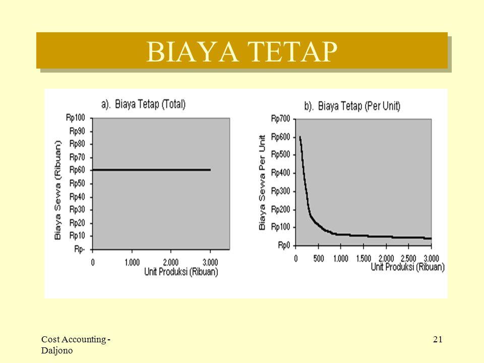 Cost Accounting - Daljono 21 BIAYA TETAP