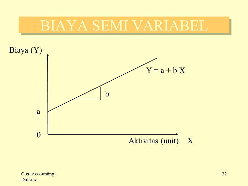 Cost Accounting - Daljono 22 BIAYA SEMI VARIABEL 0 Aktivitas (unit) X Biaya (Y) a Y = a + b X b