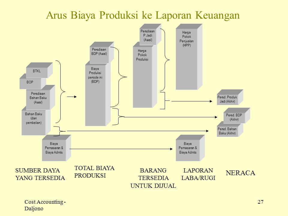 Cost Accounting - Daljono 27 Arus Biaya Produksi ke Laporan Keuangan Biaya Pemasaran & Biaya Admts Bahan Baku (dari pembelian) SUMBER DAYA YANG TERSED