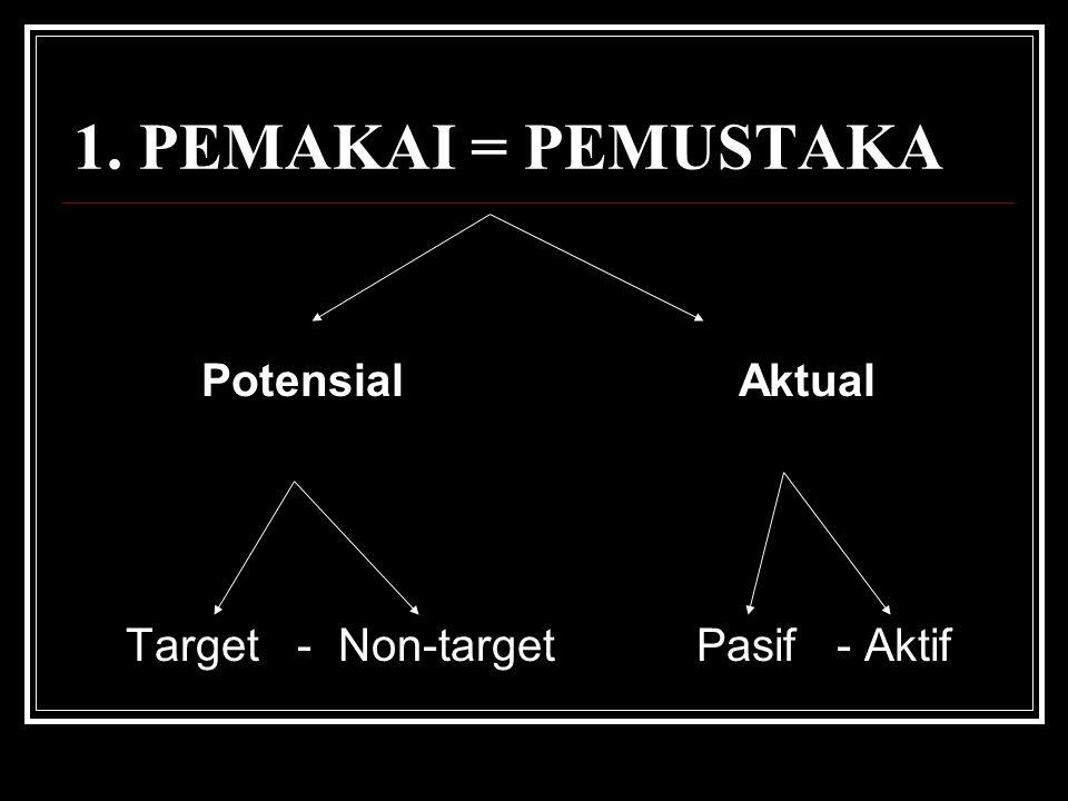 1. PEMAKAI = PEMUSTAKA Potensial Aktual Target - Non-target Pasif - Aktif