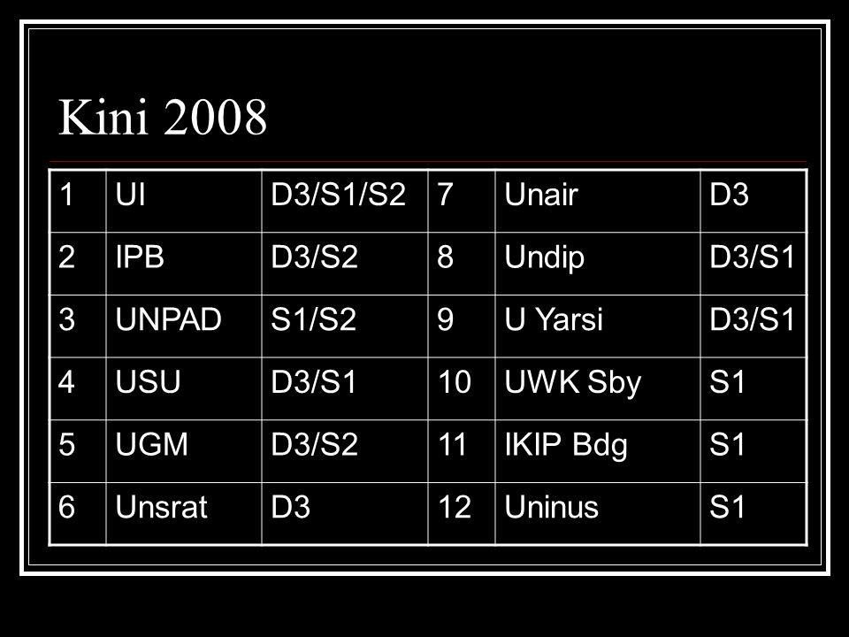 Kini 2008 1UID3/S1/S27UnairD3 2IPBD3/S28UndipD3/S1 3UNPADS1/S29U YarsiD3/S1 4USUD3/S110UWK SbyS1 5UGMD3/S211IKIP BdgS1 6UnsratD312UninusS1