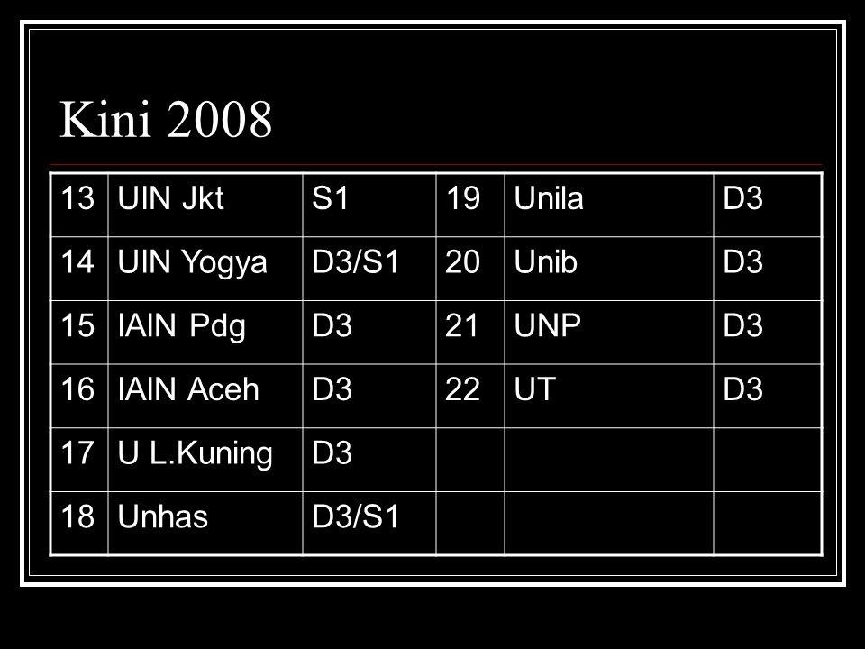 Kini 2008 13UIN JktS119UnilaD3 14UIN YogyaD3/S120UnibD3 15IAIN PdgD321UNPD3 16IAIN AcehD322UTD3 17U L.KuningD3 18UnhasD3/S1
