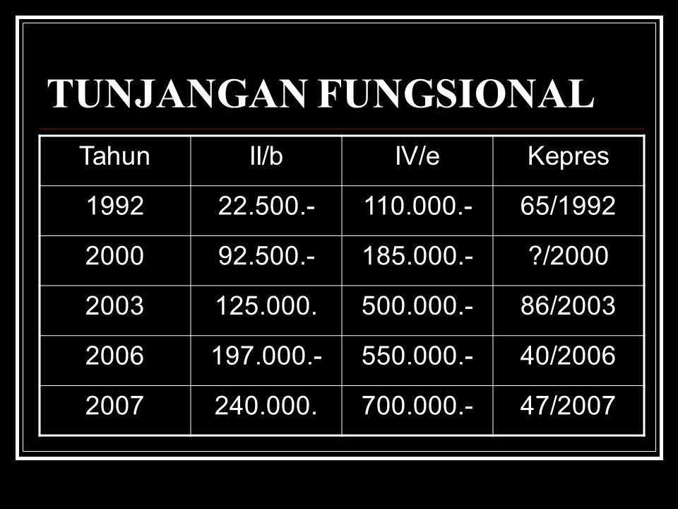 TUNJANGAN FUNGSIONAL TahunII/bIV/eKepres 199222.500.-110.000.-65/1992 200092.500.-185.000.-?/2000 2003125.000.500.000.-86/2003 2006197.000.-550.000.-40/2006 2007240.000.700.000.-47/2007