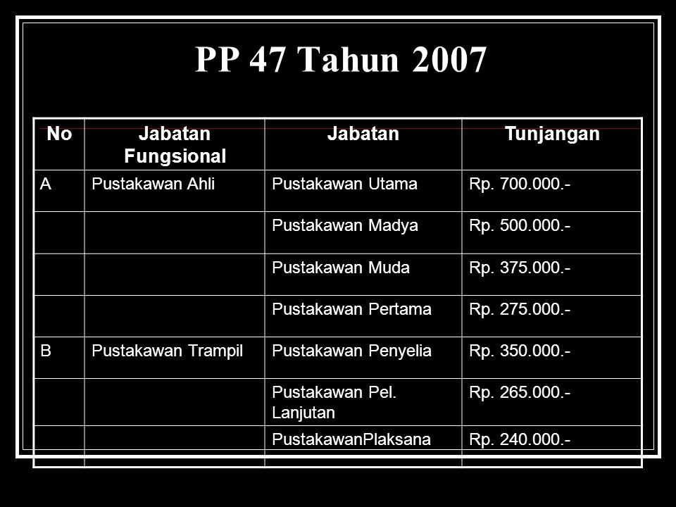 PP 47 Tahun 2007 NoJabatan Fungsional JabatanTunjangan APustakawan AhliPustakawan UtamaRp. 700.000.- Pustakawan MadyaRp. 500.000.- Pustakawan MudaRp.